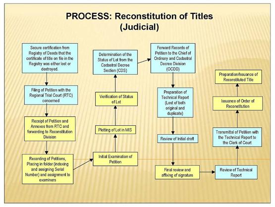 judicial-reconstitution-title